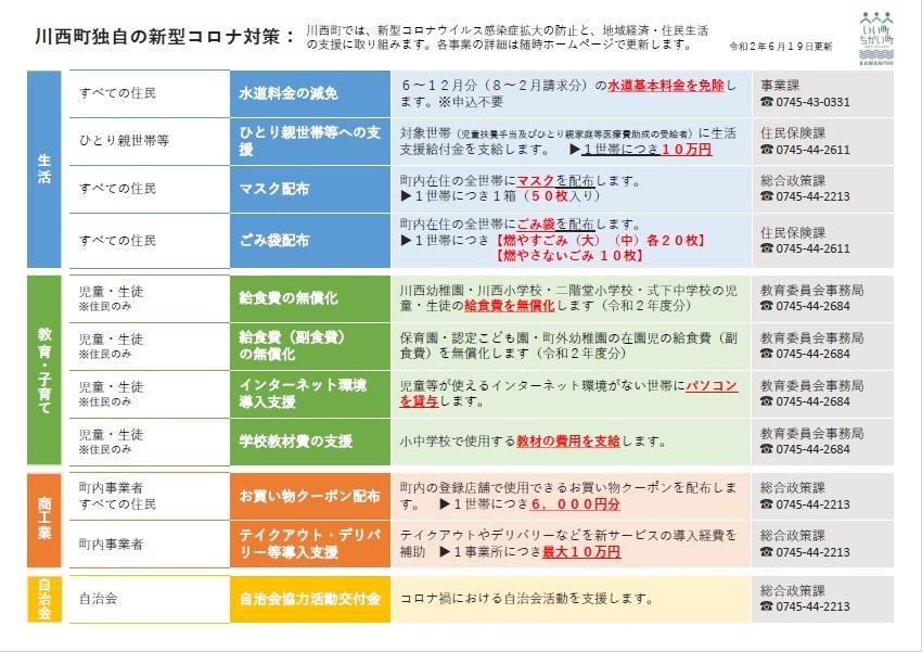 コロナ 者 川西 感染 新型コロナウイルス感染症対策 特設ページ|川西町ホームページ